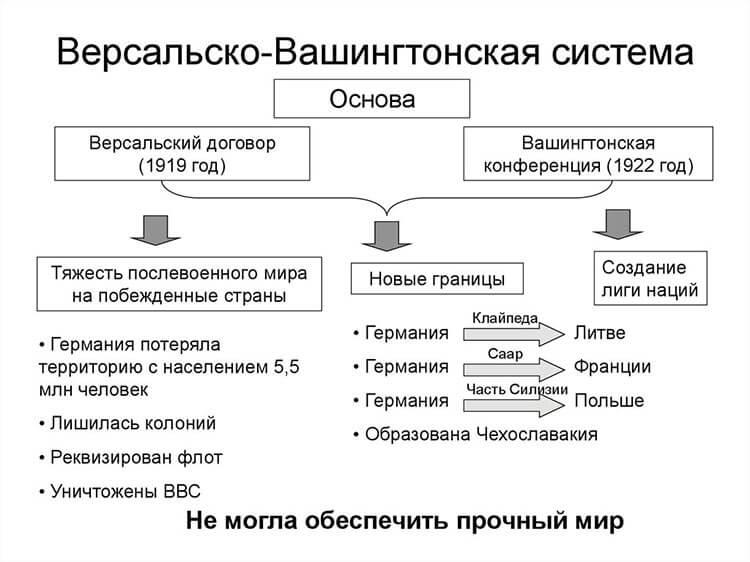 Версальско-вашингтонская система