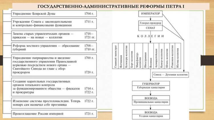 Административные реформы Петра 1