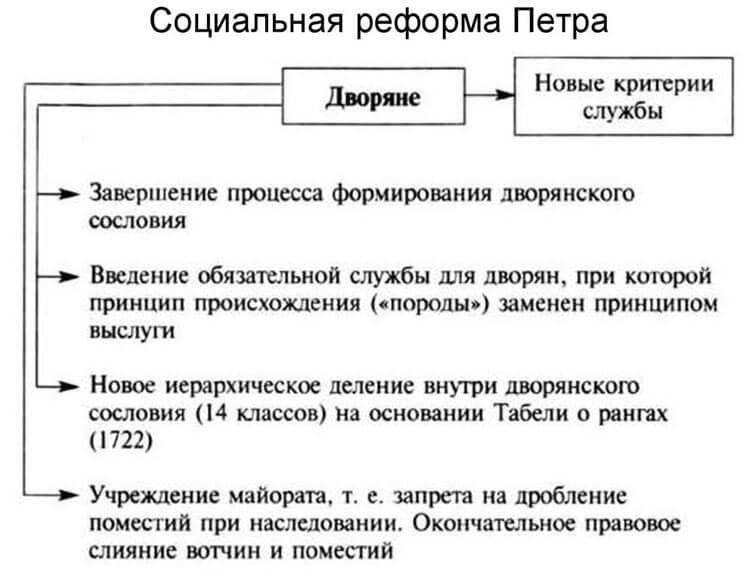 Социальная реформа Петра I